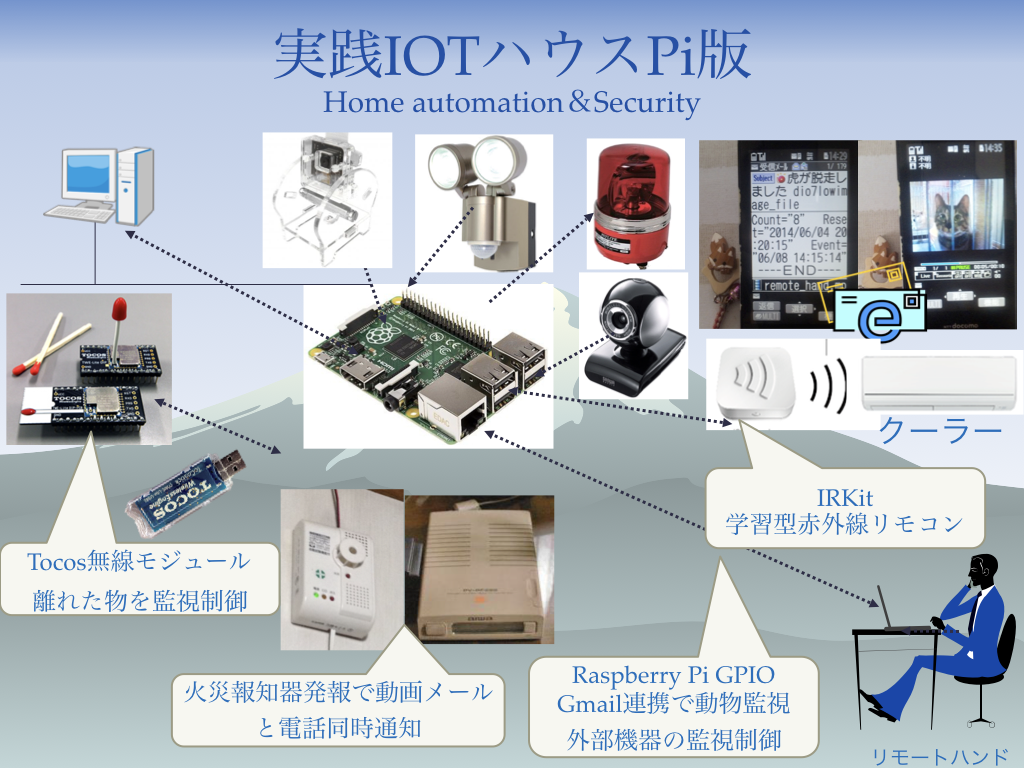 iot-house_pi.001.png